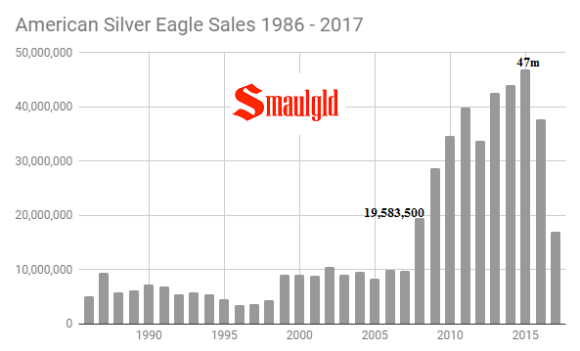 American Silver eagle sales 1986 - 2017 through October