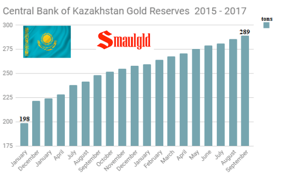 Central Bank of Kazakhstan gold reserves 2015 - 2017 through September