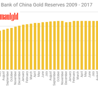 Chinese gold reserves 2009 - 2017 october