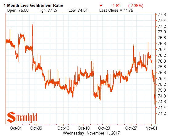 Gold silver ratio november 1 2017