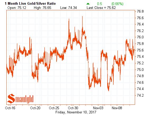 Gold silver ratio november 10 2017
