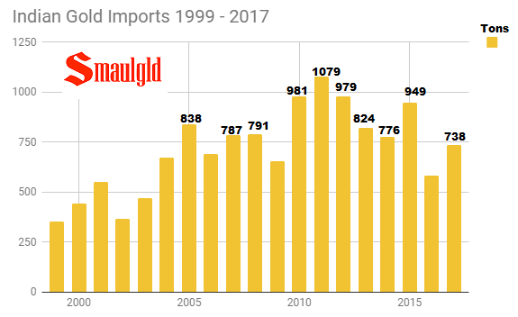 Indian Gold Imports 1999 - 2017 through October
