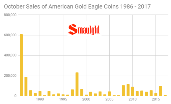 October Sales of American Gold Eagle coins 1986 - 2017
