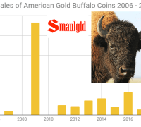October sales of American Gold Buffalo coins 2006 - 2017