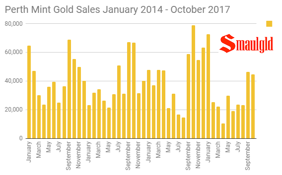 Perth Mint gold sales January 2014 - October 2017