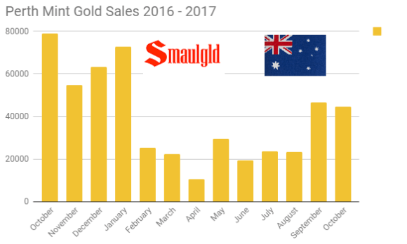 Perth Mint gold sales october 2016 - october 2017