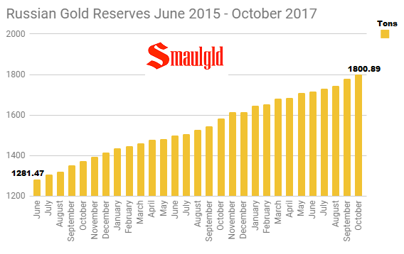 Russian Gold Reserves June 2015 - October 2017