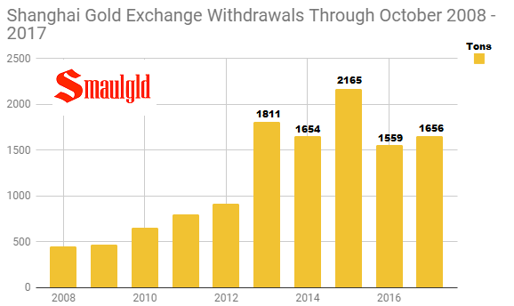 Shanghai Gold Exchange withdrawals through October 2008 - 2017