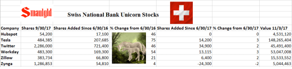 Swiss National Bank Unicorn stocks 9.30.17.with image