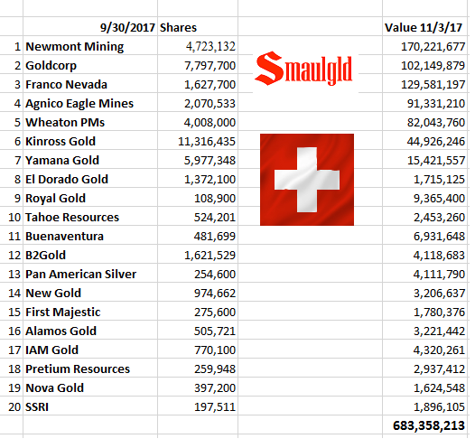 swiss national bank top twenty gold and silver mining holdings 9.30.17