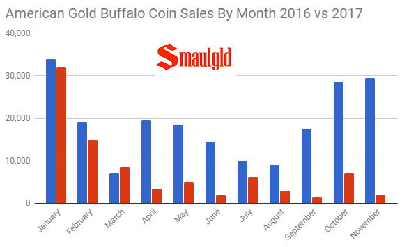 American Gold Buffalo Coin sales by Month 2016 vs 2017 through November