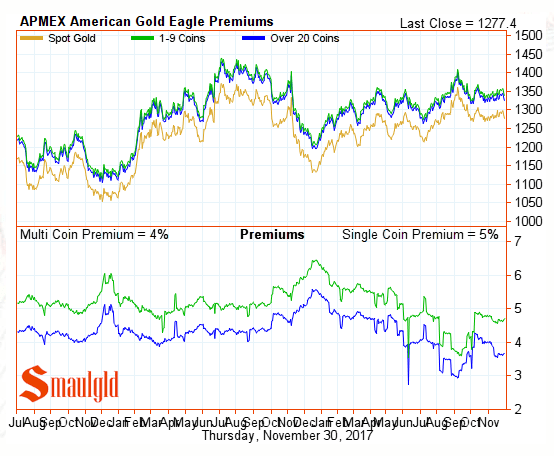 American Gold Eagle Premiums November 30 2017