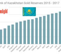 Central Bank of Kazakhstan gold reserves 2015 - 2017 through October