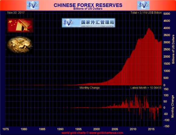 Chinese Foreign Reserves November 30 2017