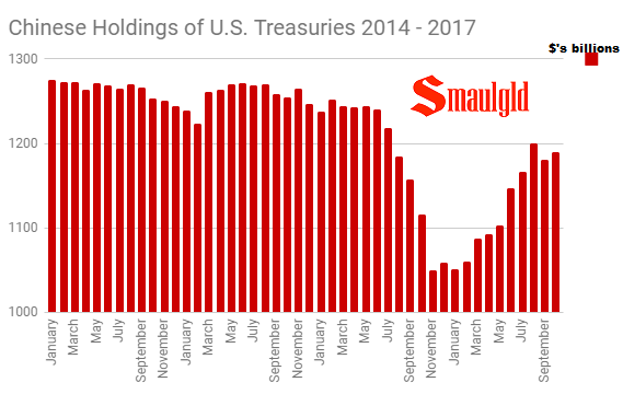 Chinese Holdings of US Treasuries 2014 - 2017 through October
