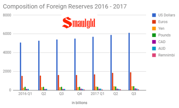 Composition of Foreign Reserves through Q3 2017