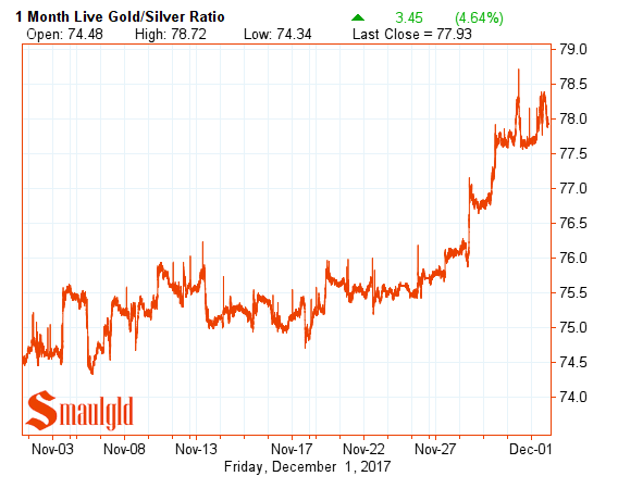 Gold Silver Ratio one month December 1 2017