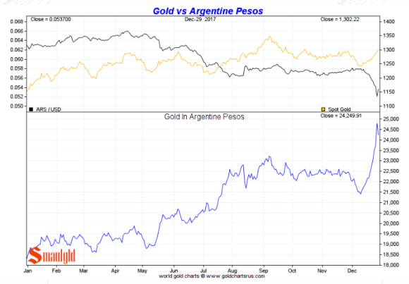Gold in Argentine Pesos full year 2017