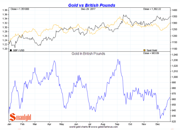 Gold in British Pounds full year 2017
