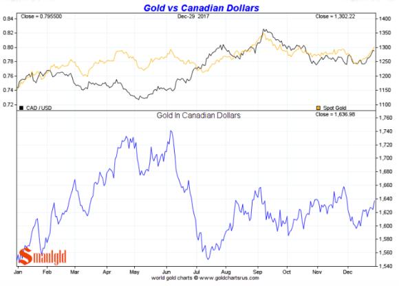 Gold in Canadian dollar full year 2017