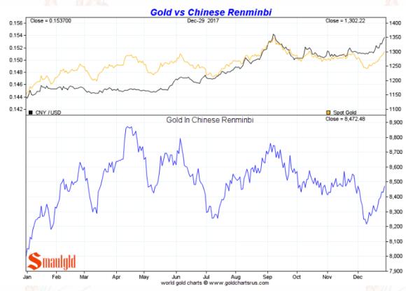 Gold in Chinese Remnimbi full year 2017