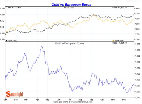 Gold in Euros full year 2017