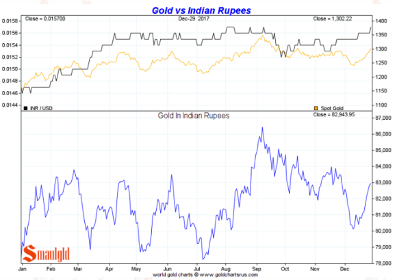 Gold in Indian Rupees full year 2017
