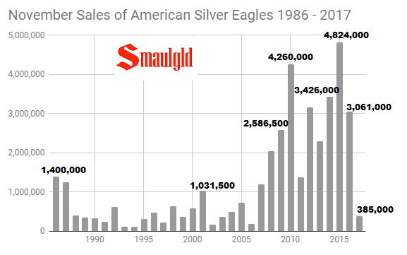 November sales of american silver eagles 1986 - 2017