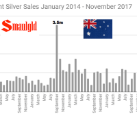 Perth Mint Silver Sales January 2014 - November 2017