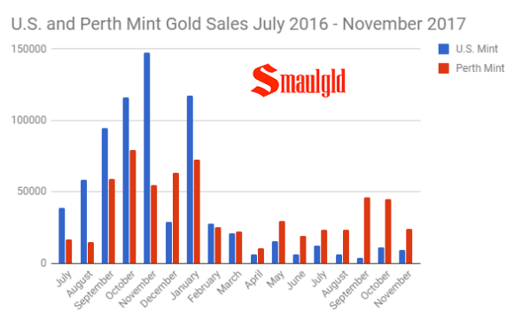 Perth mint gold sales vs US Mint american gold eagle sales July 2016 - November 2017