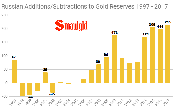 Russian Additions-Subtractions to Gold Reserves 1997 - 2017 through November