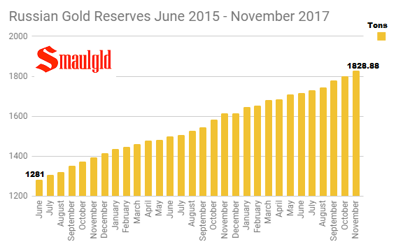 Russian Gold Reserves June 2015 - November 2017