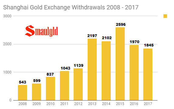 Shanghai Gold Exchange Withdrawals 2008 - 2017 annual through November