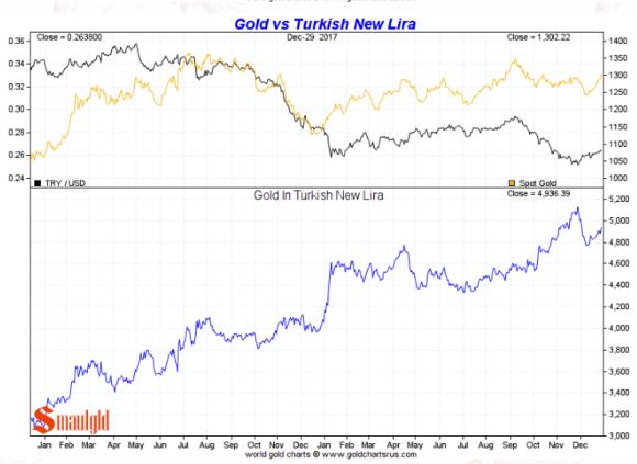 gold in Turkish lira full year 2017