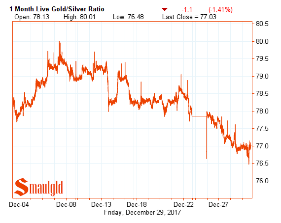 one month gold silver ratio December 29 2017