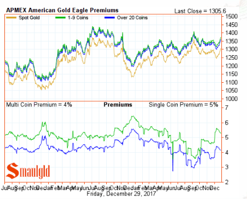 American Gold Eagle Premiums December 29 2017 final