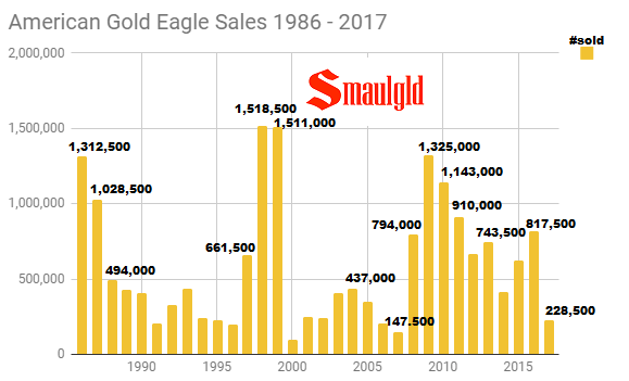 American Gold Eagle Sales 1986 - 2017 through December