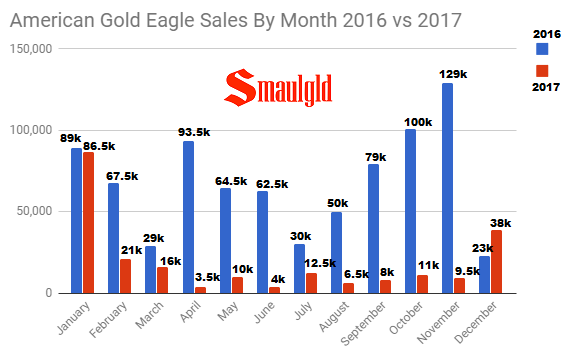 American Gold Eagle Sales By Month 2016 v 2017 through December