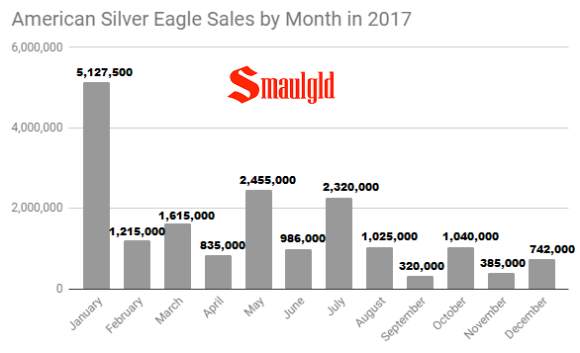 American Silver Eagle Sales by month 2017