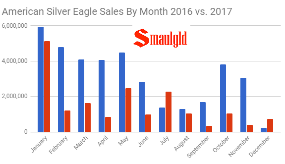American Silver eagle sales by month 2016 - 2017 through December