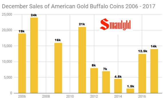 December Sales of American Gold Buffalo coins 1986 - 2017