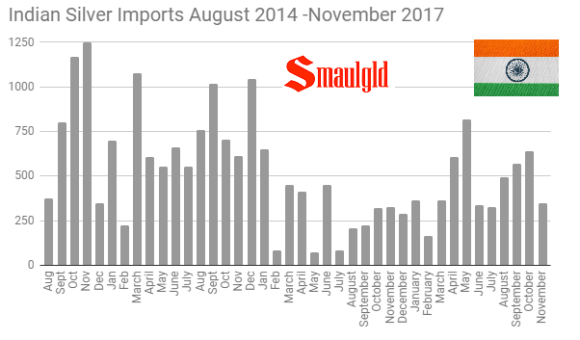 Indian Silver imports August 2014 - November 2017