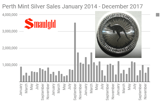 Perth Mint Silver Sales January 2014 - December 2017
