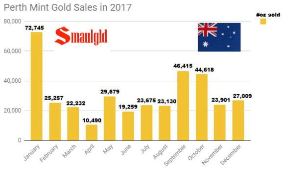 Perth Mint gold sales in 2017