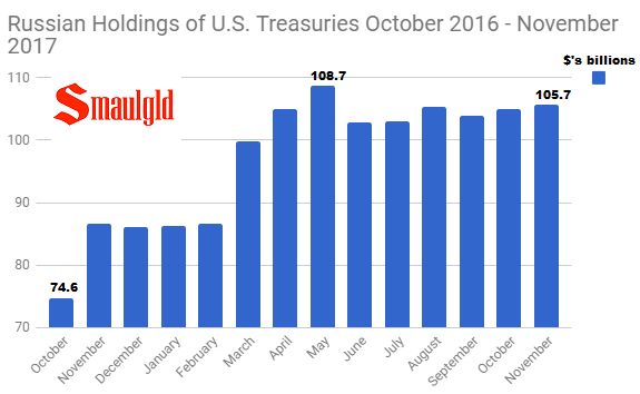 Russian Holdings of U.S. Treasuries November 2016 - November 2017