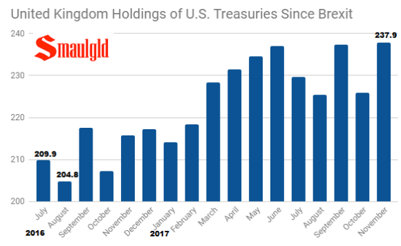 United Kingdom holdings of US Treasuries since brexit through November 2017