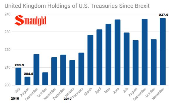 United Kingdom holdings of US Treasuries since brexit through November 2017