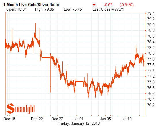 one month gold silver ratio January 12 2017