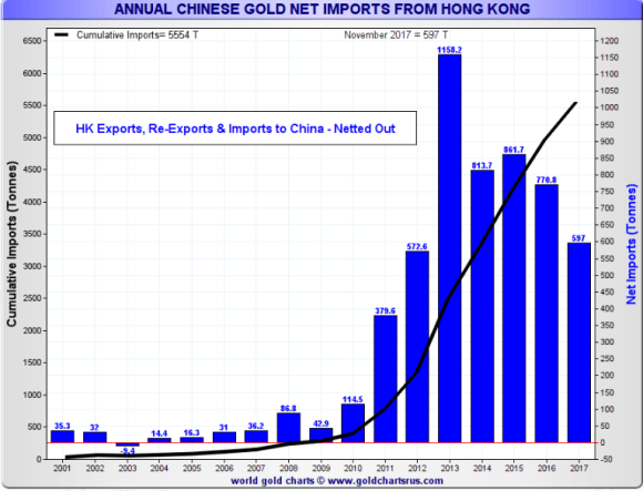 Chinese gold imports through December 2017