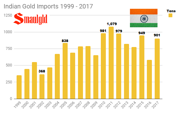 Indian gold imports 1999 - 2017 through december